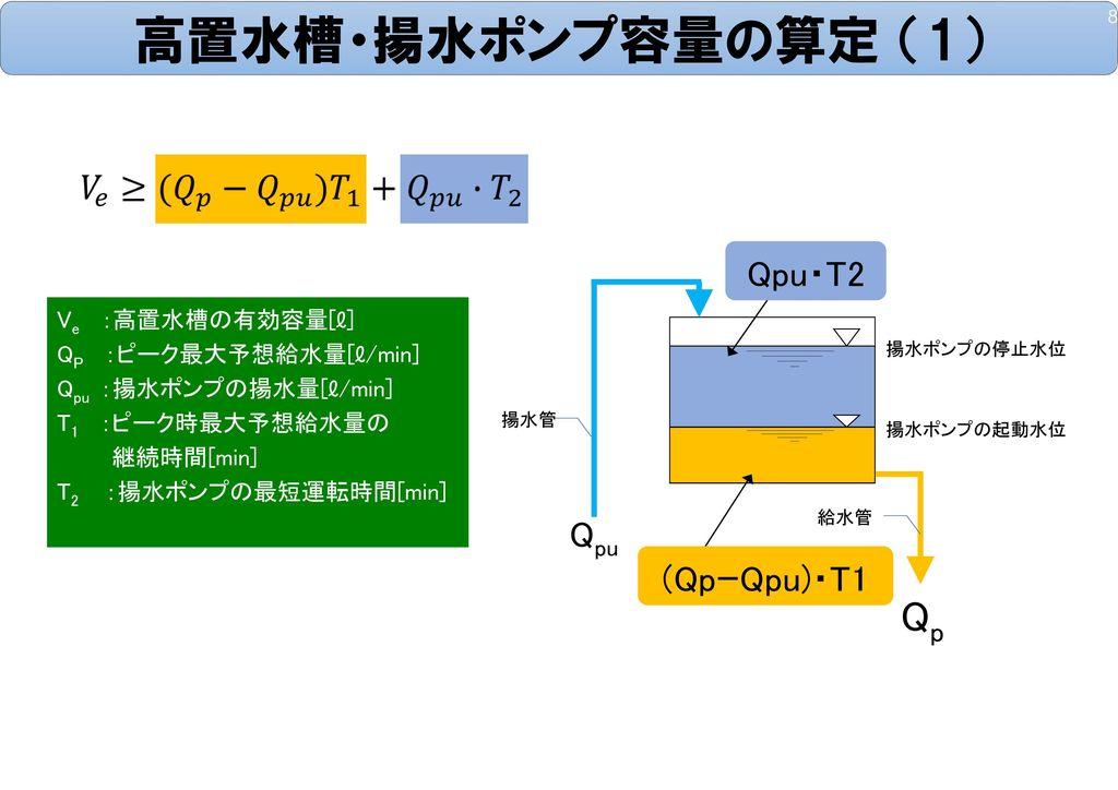 高置水槽・揚水ポンプ容量の算定 (1) Qp Qpu・T2 Qpu (QpーQpu)・T1 Ve :高置水槽の有効容量[ℓ]